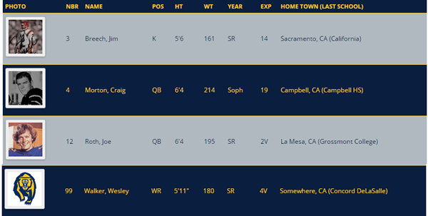 Cal Roster Table