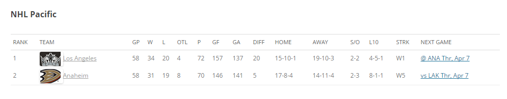 NHL Pacific Standings